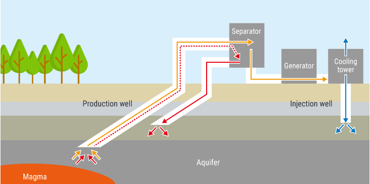 geothermal power not only generates electricity but also makes greater use  of the earth's bounty for people