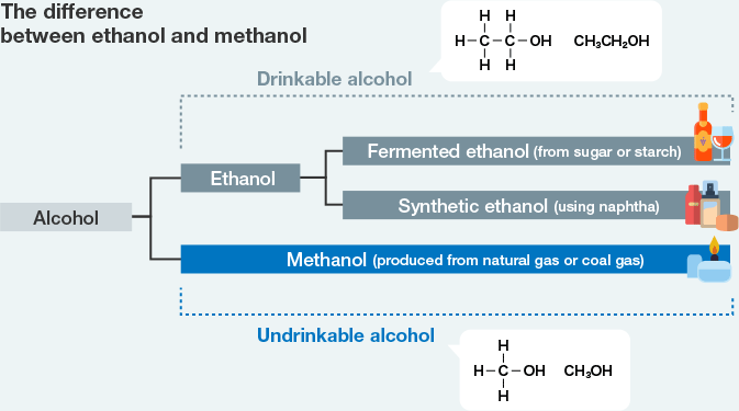 Methanol Vs Ethanol >> The Many Uses Of Methanol From Clothing To Fuel Products And
