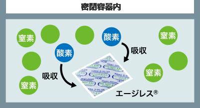 脱 酸素 剤 読むだけで詳しくなれる脱酸素剤を使ったお茶の保存法